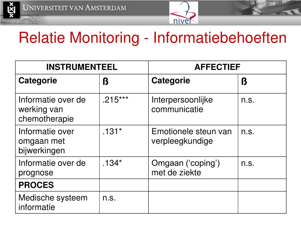 Relatie Monitoring - Informatiebehoeften