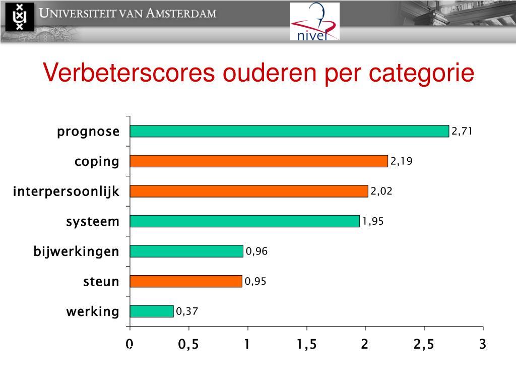 Verbeterscores ouderen per categorie
