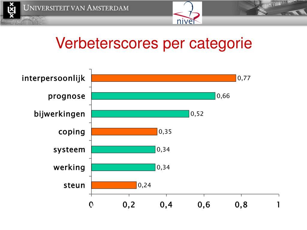 Verbeterscores per categorie