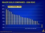 major gold companies 2000 roic