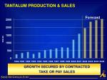 tantalum production sales