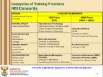 categories of training providers hei consortia