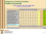 categories of training providers profile of consortia