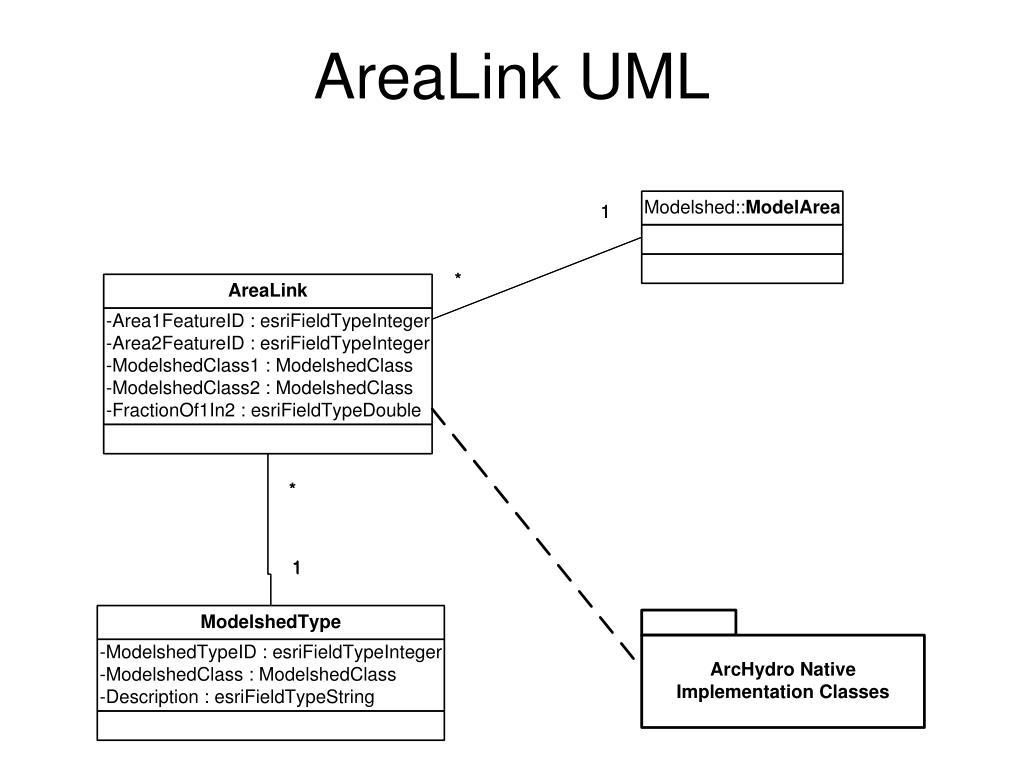 AreaLink UML