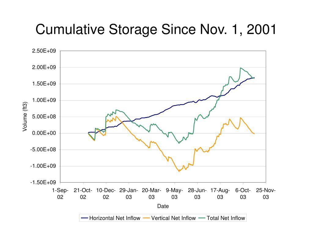Cumulative Storage Since Nov. 1, 2001