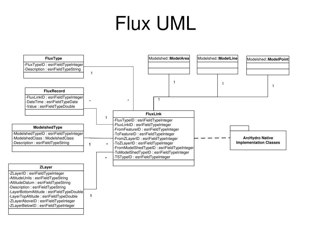 Flux UML