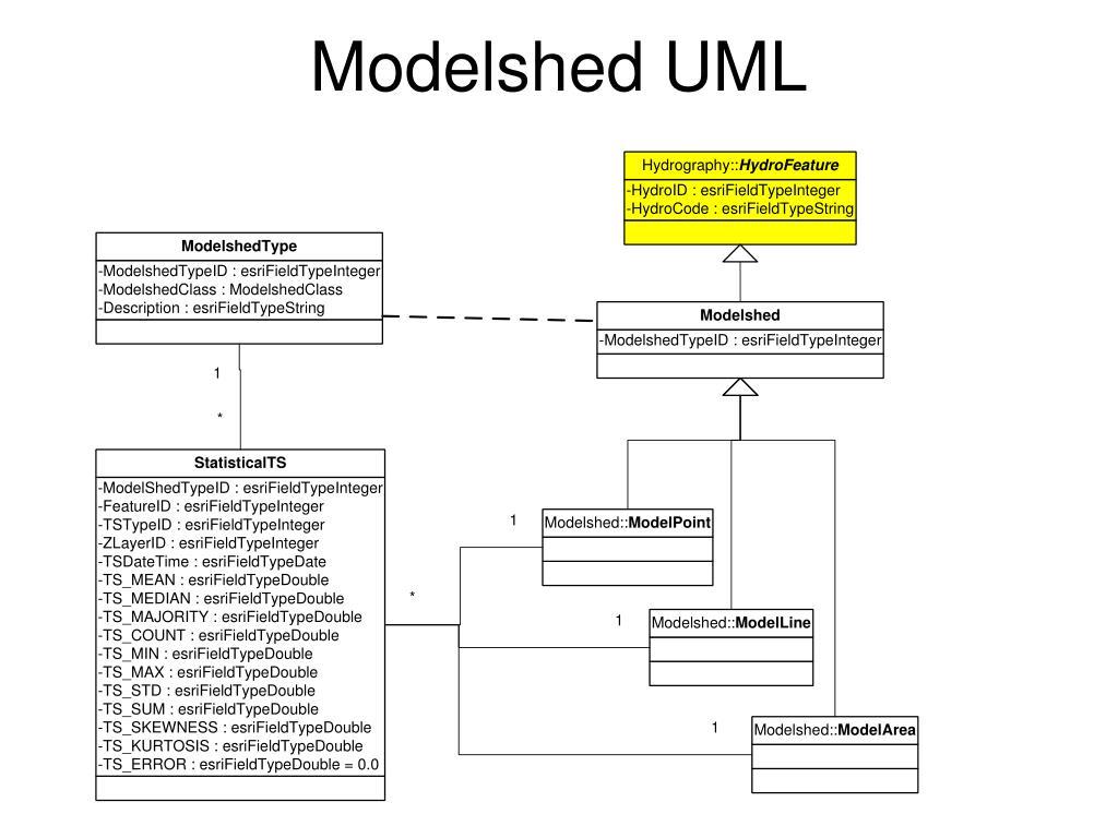 Modelshed UML