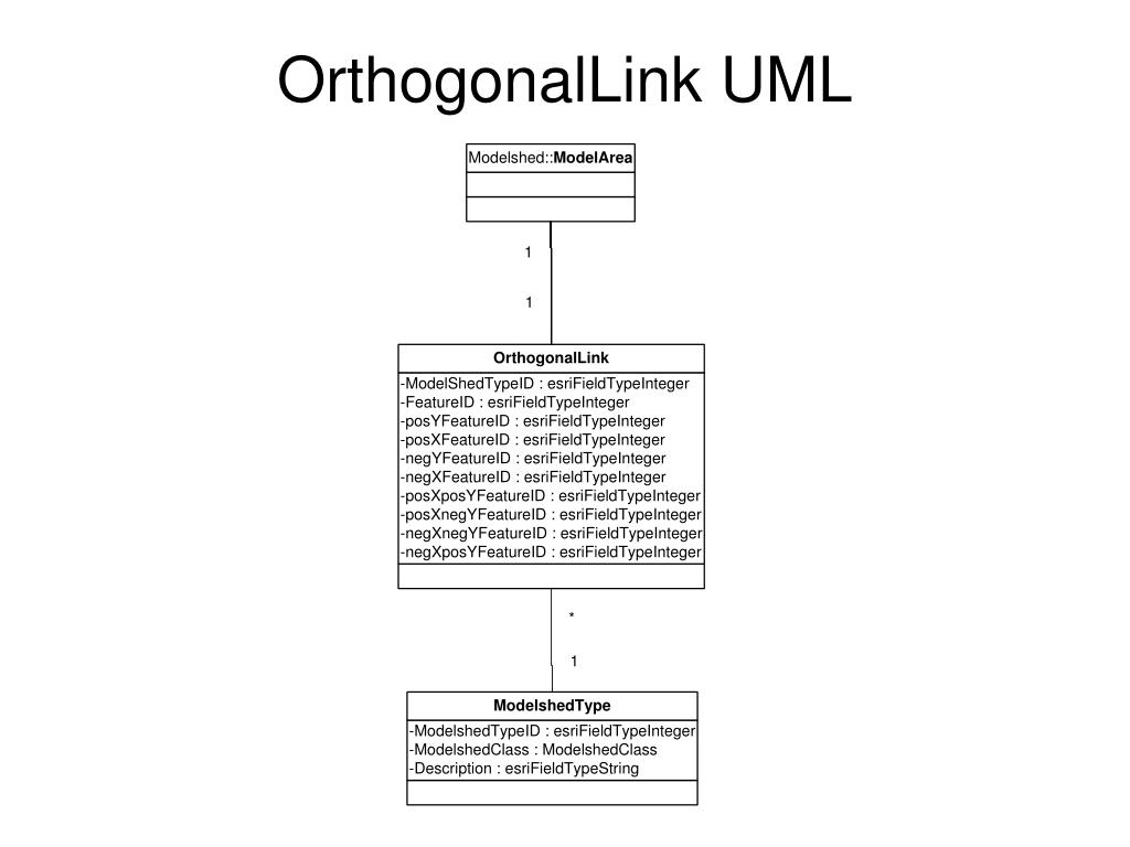 OrthogonalLink UML