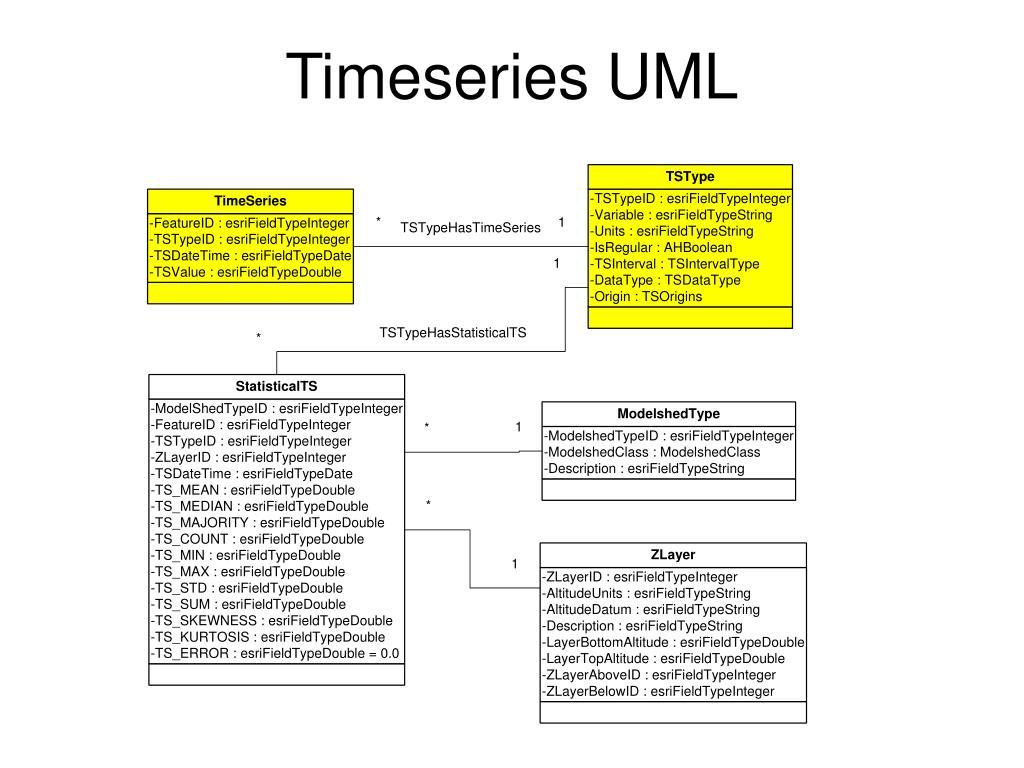 Timeseries UML