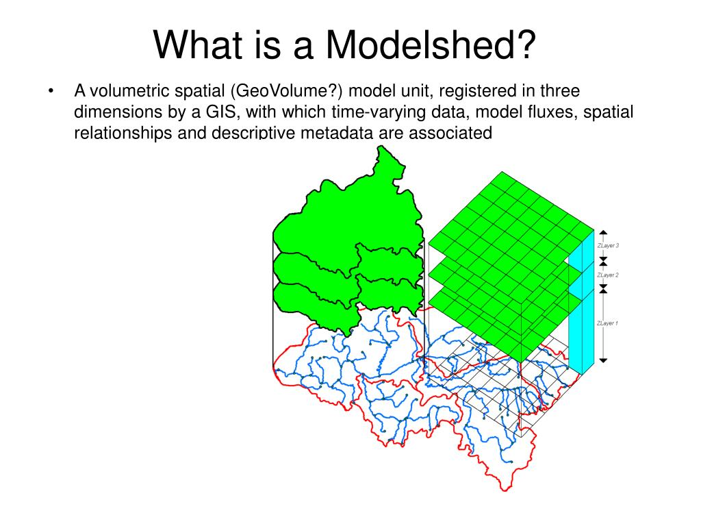 What is a Modelshed?