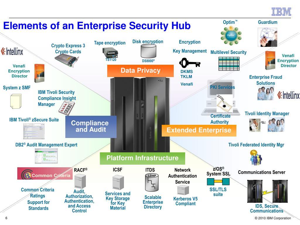 Multilevel Security