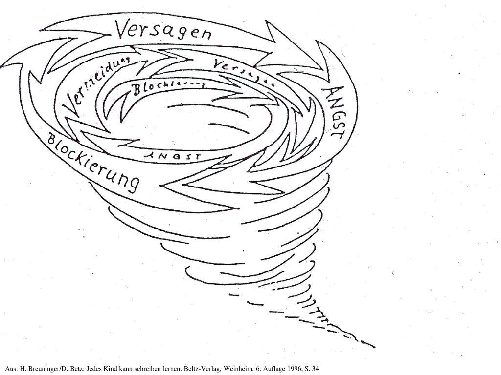 Aus: H. Breuninger/D. Betz: Jedes Kind kann schreiben lernen. Beltz-Verlag, Weinheim, 6. Auflage 1996, S. 34