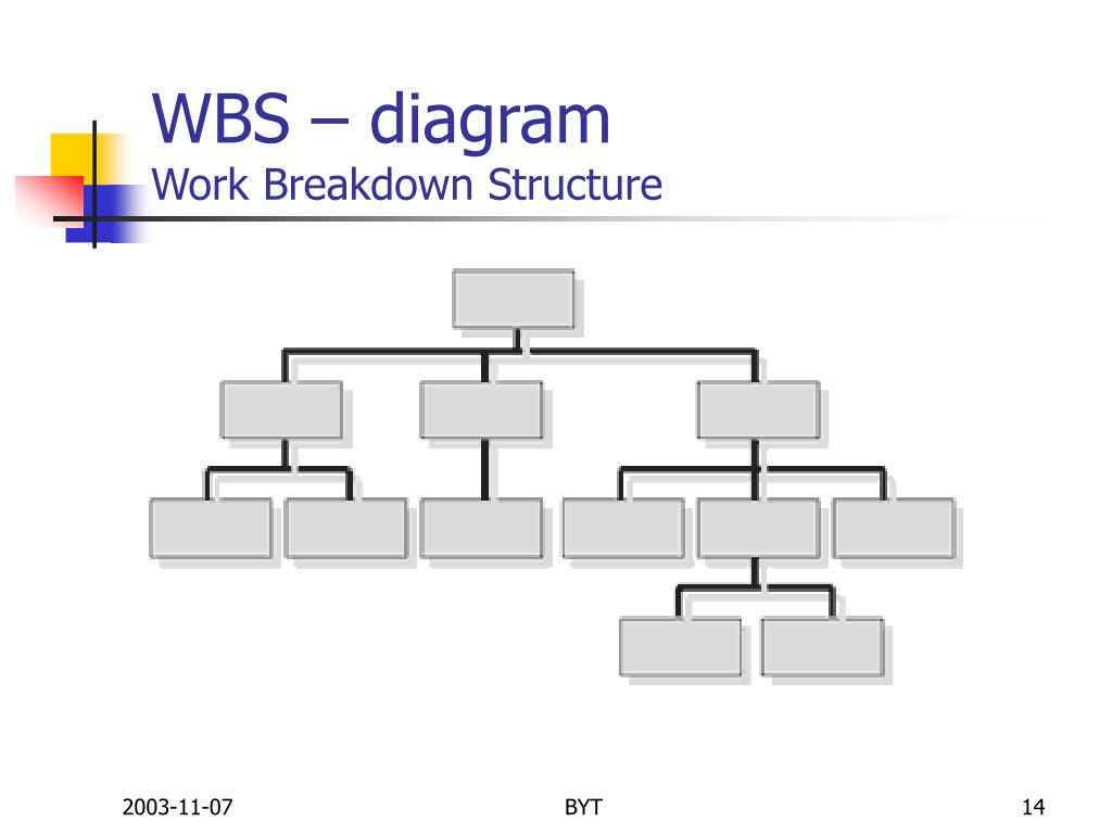 WBS – diagram