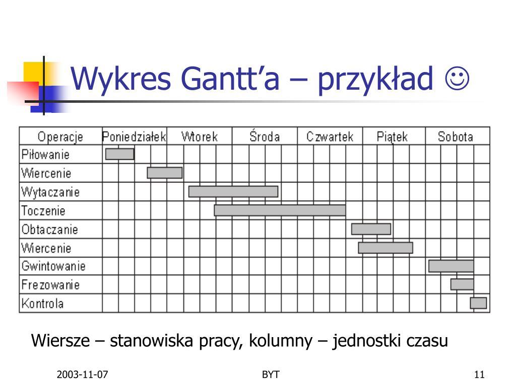 Wykres Gantt'a – przykład