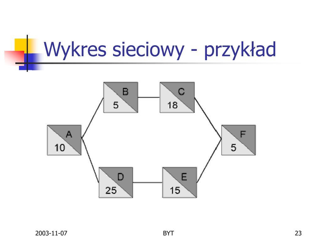 Wykres sieciowy - przykład