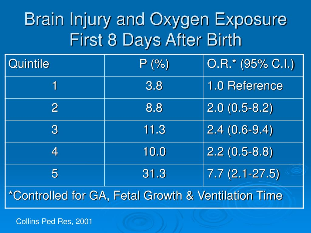 Brain Injury and Oxygen Exposure First 8 Days After Birth