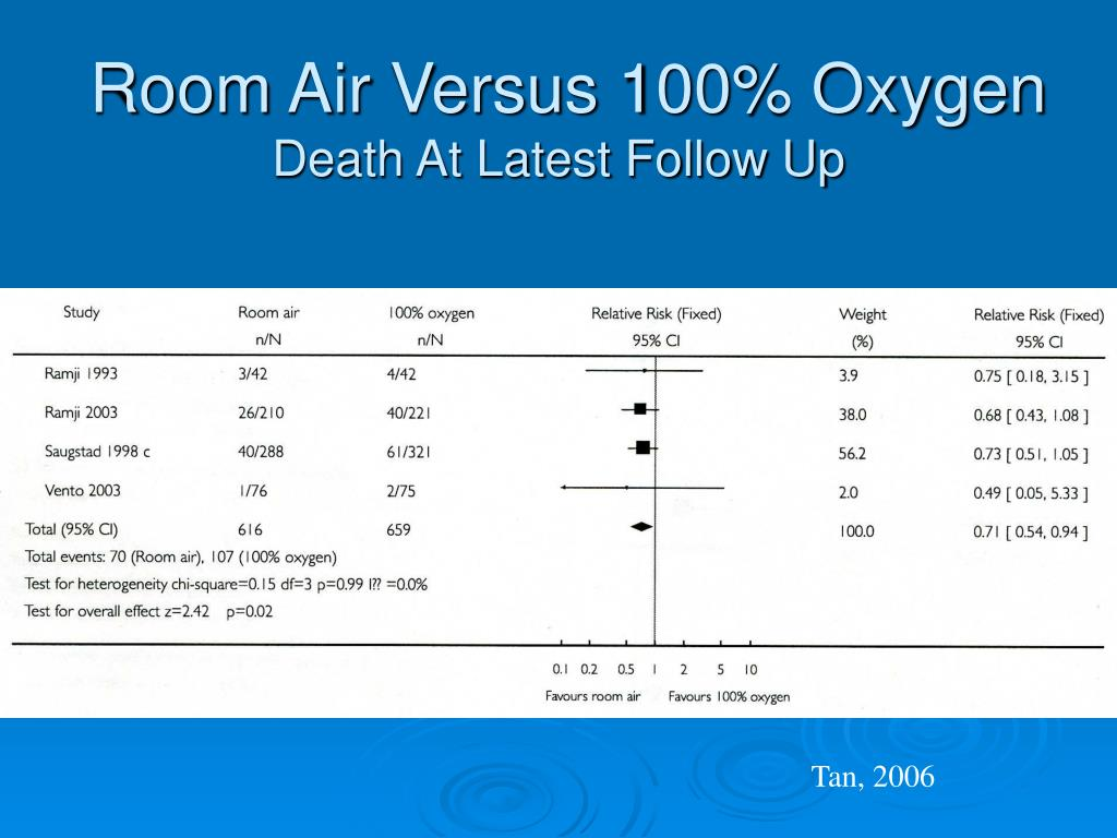 Room Air Versus 100% Oxygen