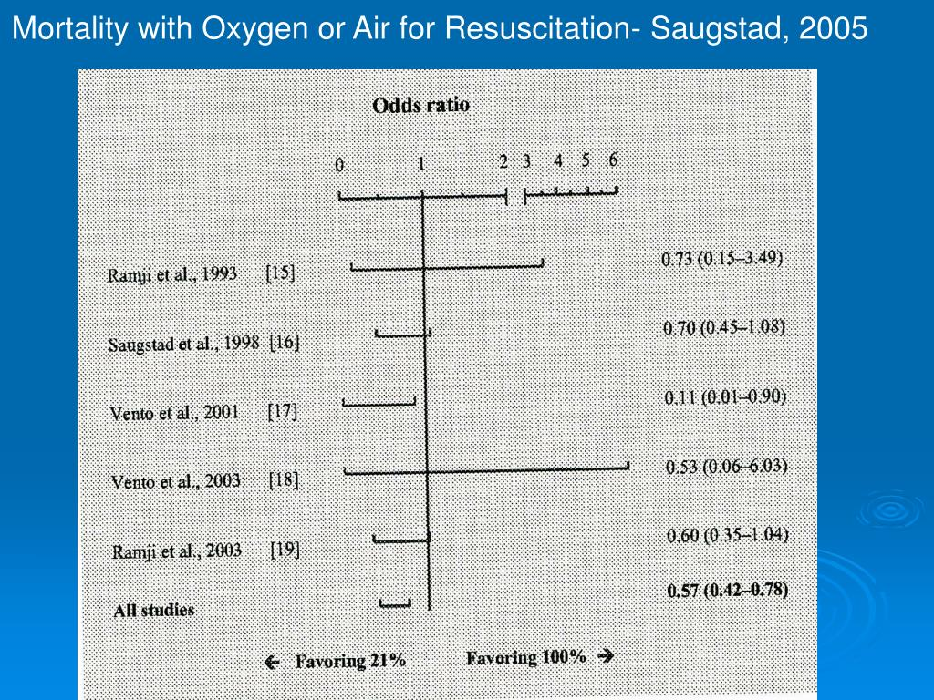 Mortality with Oxygen or Air for Resuscitation- Saugstad, 2005