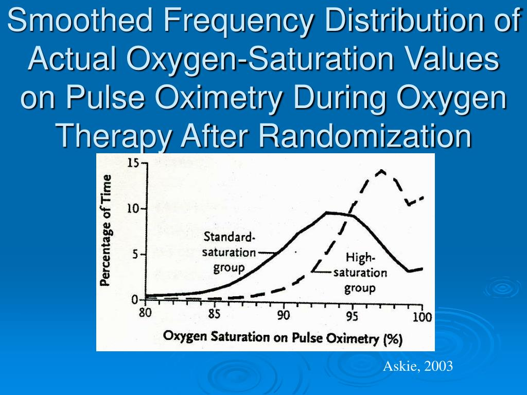 Smoothed Frequency Distribution of Actual Oxygen-Saturation Values on Pulse Oximetry During Oxygen Therapy After Randomization