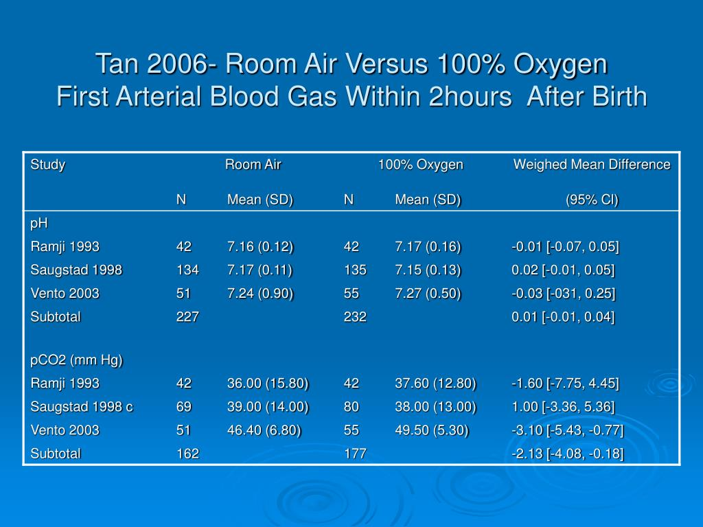 Tan 2006- Room Air Versus 100% Oxygen