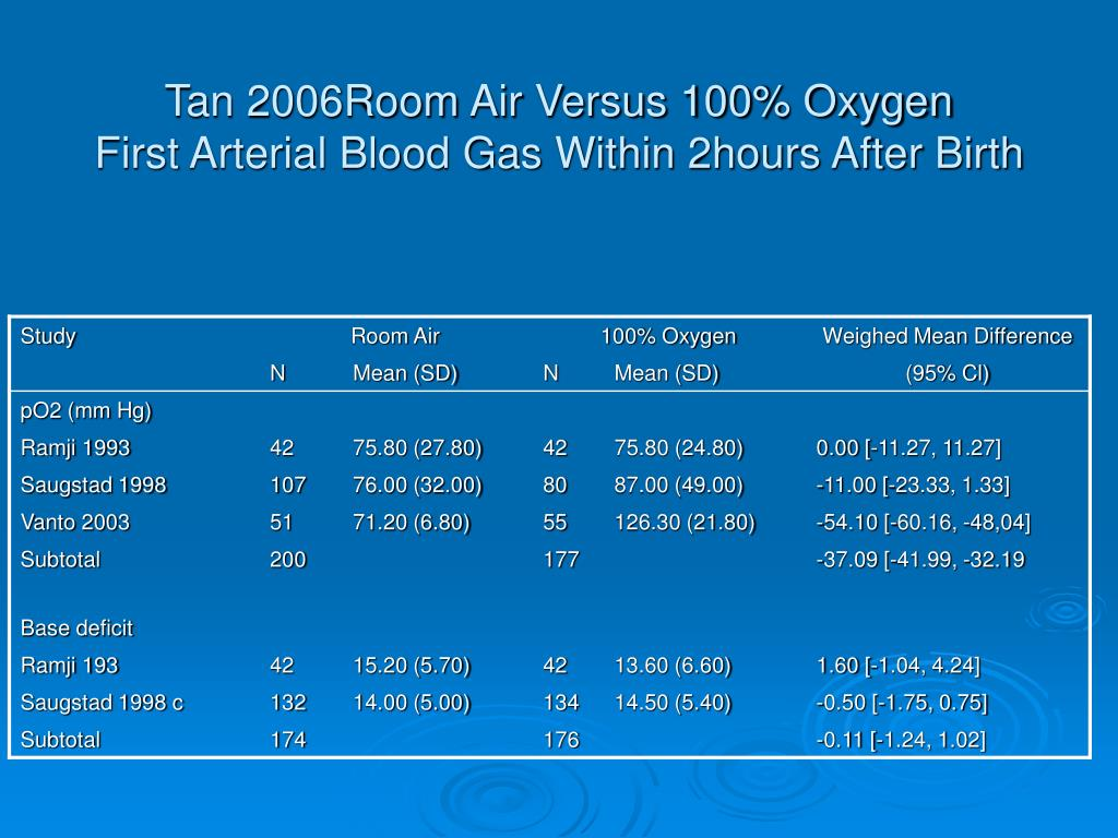 Tan 2006Room Air Versus 100% Oxygen