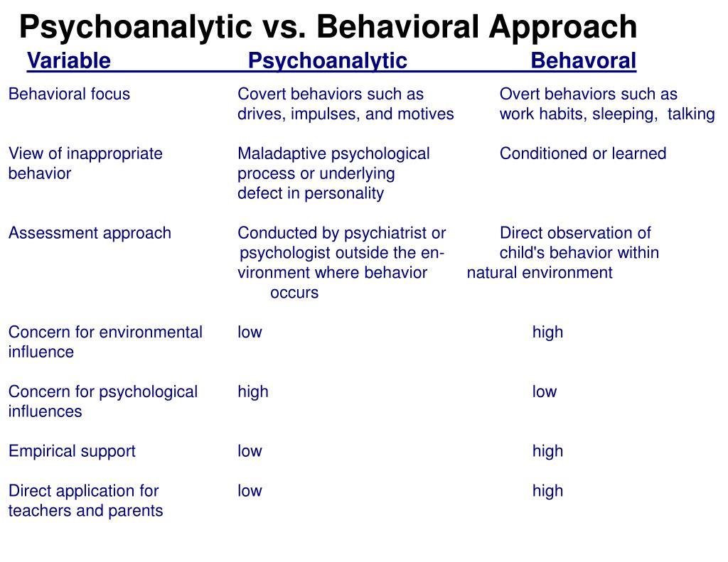 Variable    Psychoanalytic  Behavoral