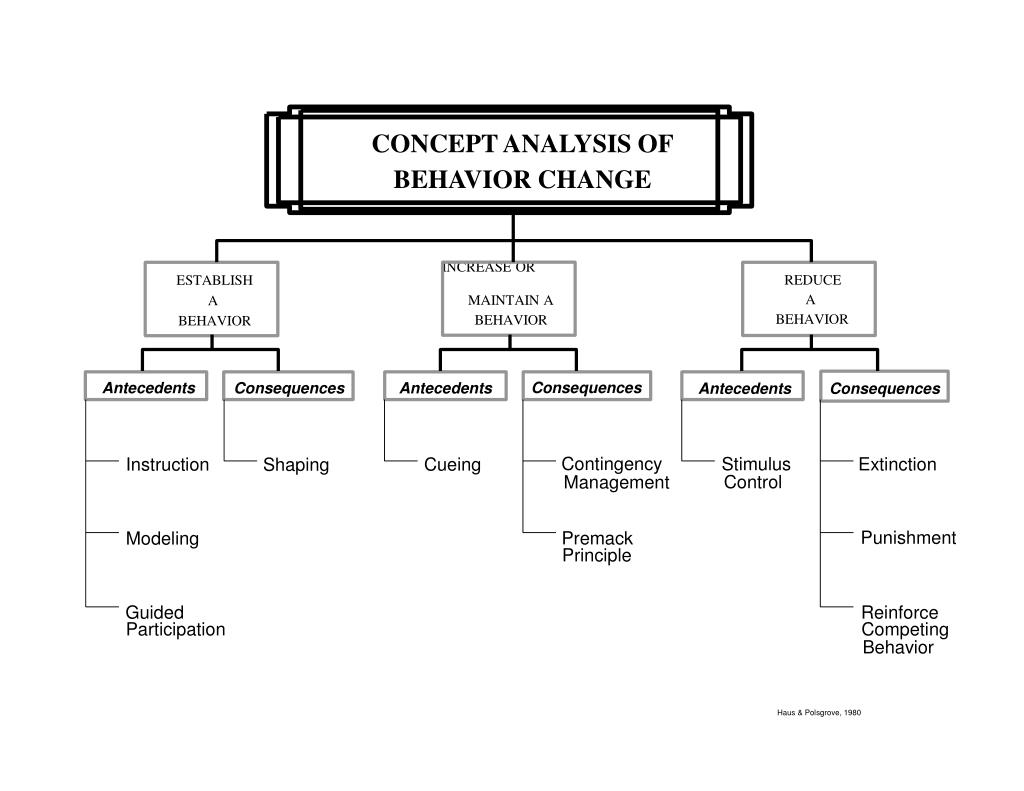 CONCEPT ANALYSIS OF
