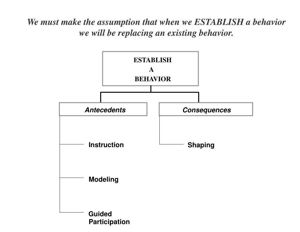 We must make the assumption that when we ESTABLISH a behavior