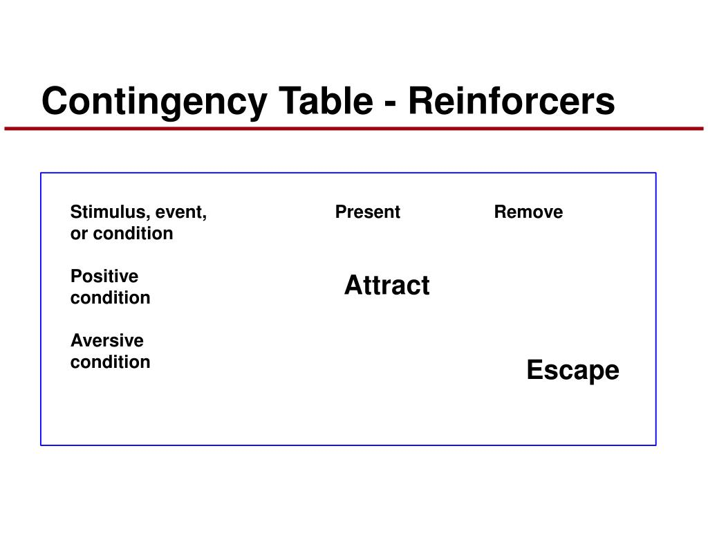 Contingency Table - Reinforcers