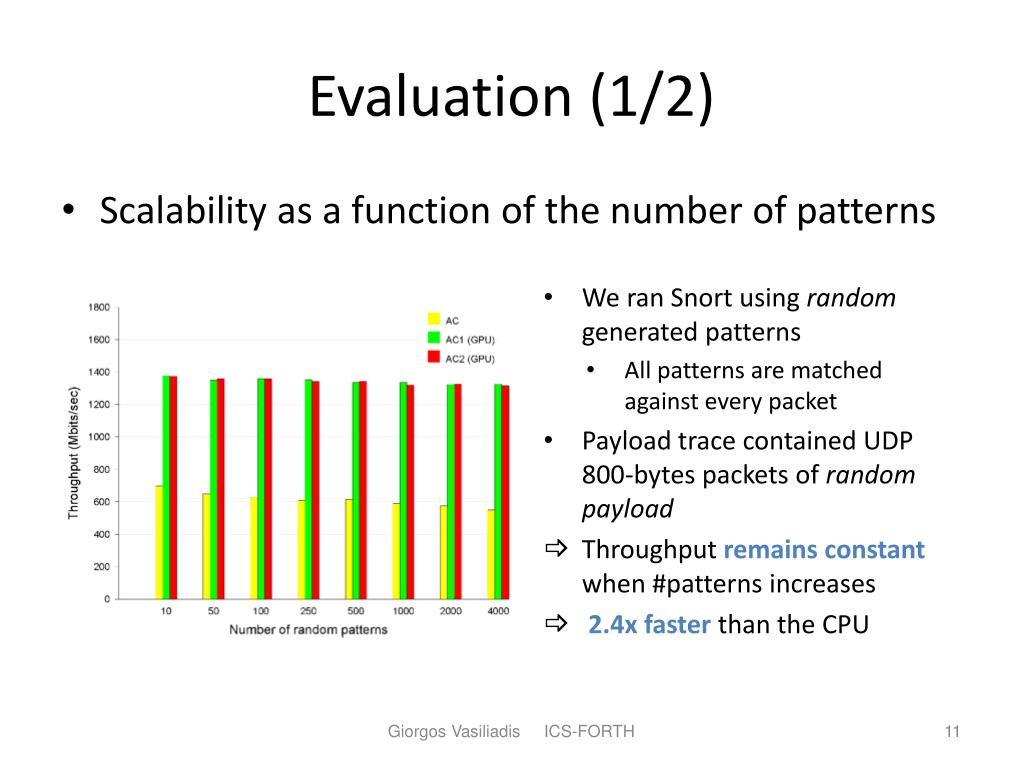 Evaluation (1/2)