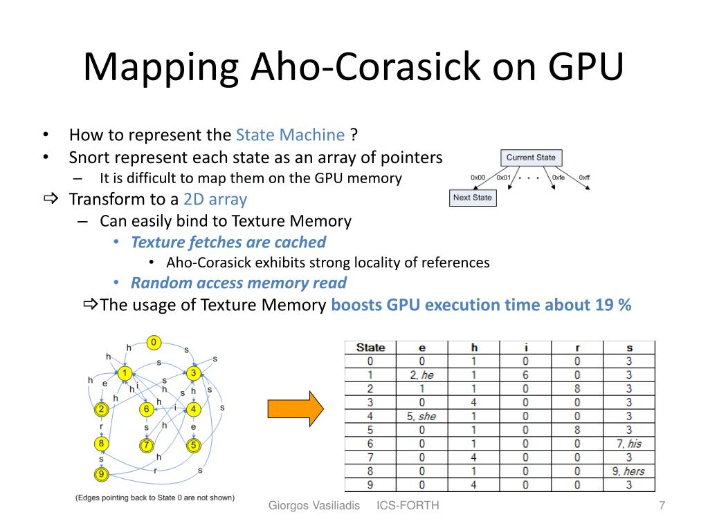 Mapping Aho-Corasick on GPU