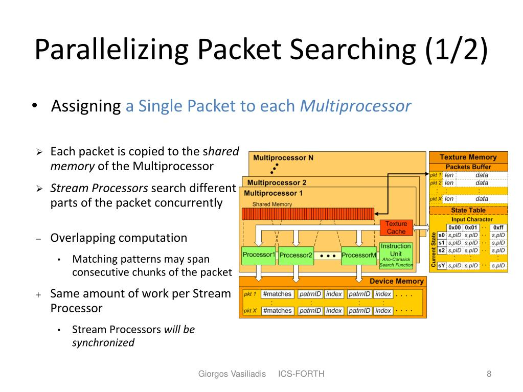 Parallelizing Packet Searching (1/2)