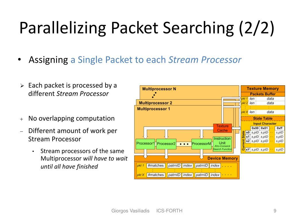 Parallelizing Packet Searching (2/2)