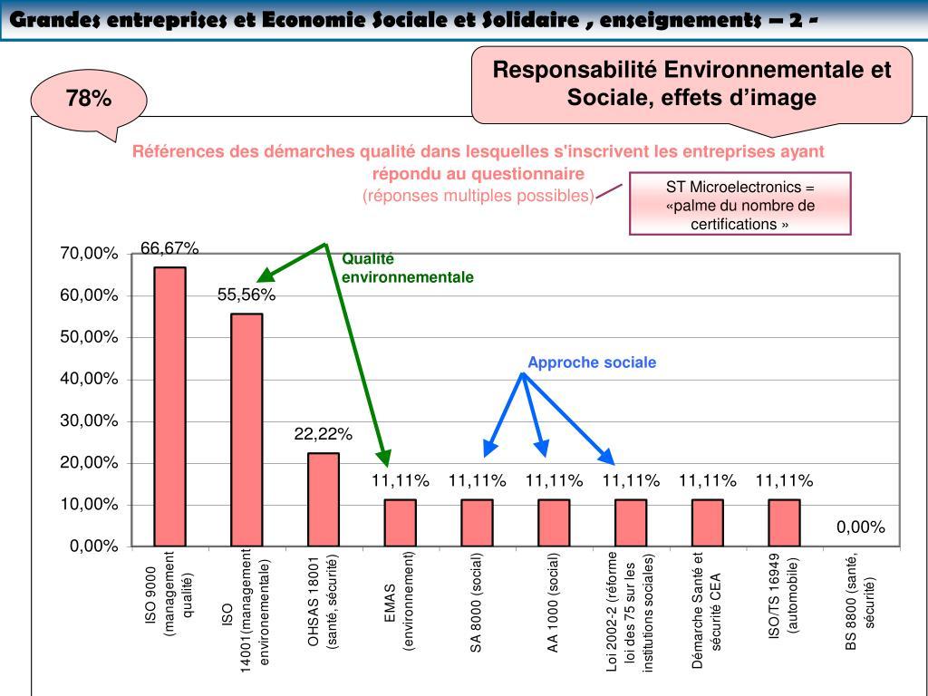 Grandes entreprises et Economie Sociale et Solidaire , enseignements – 2 -
