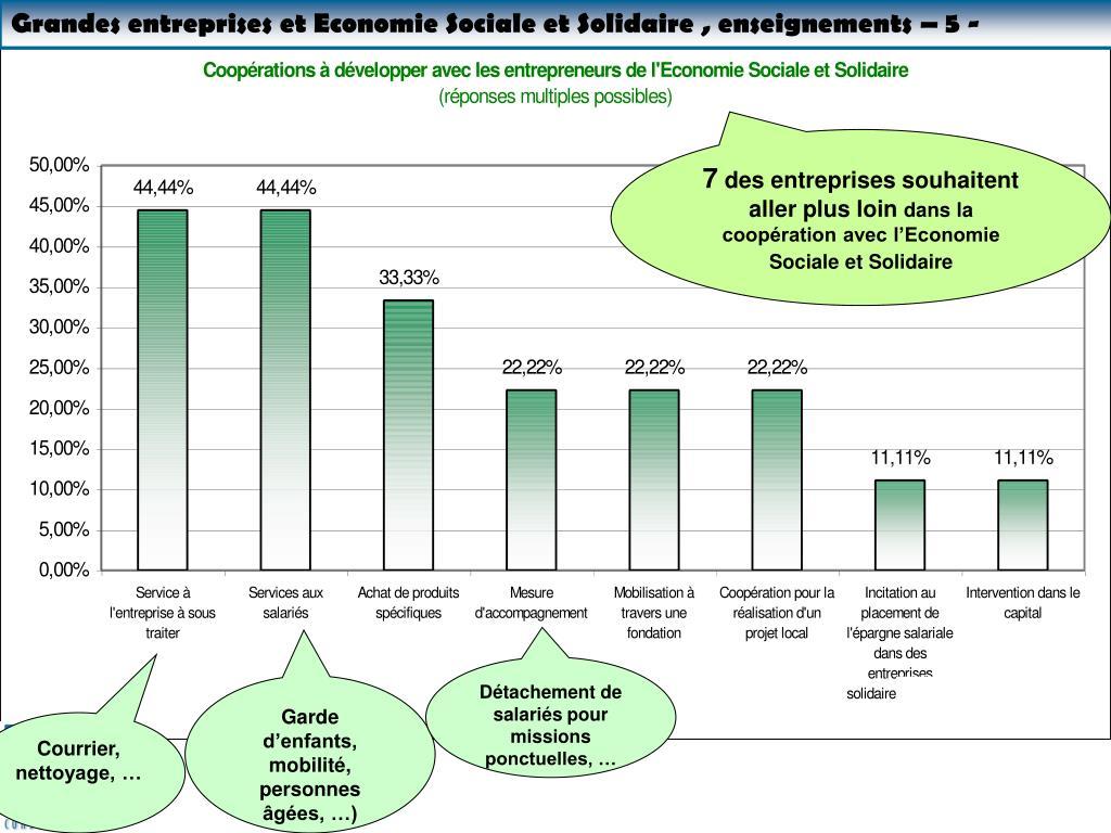 Grandes entreprises et Economie Sociale et Solidaire , enseignements – 5 -