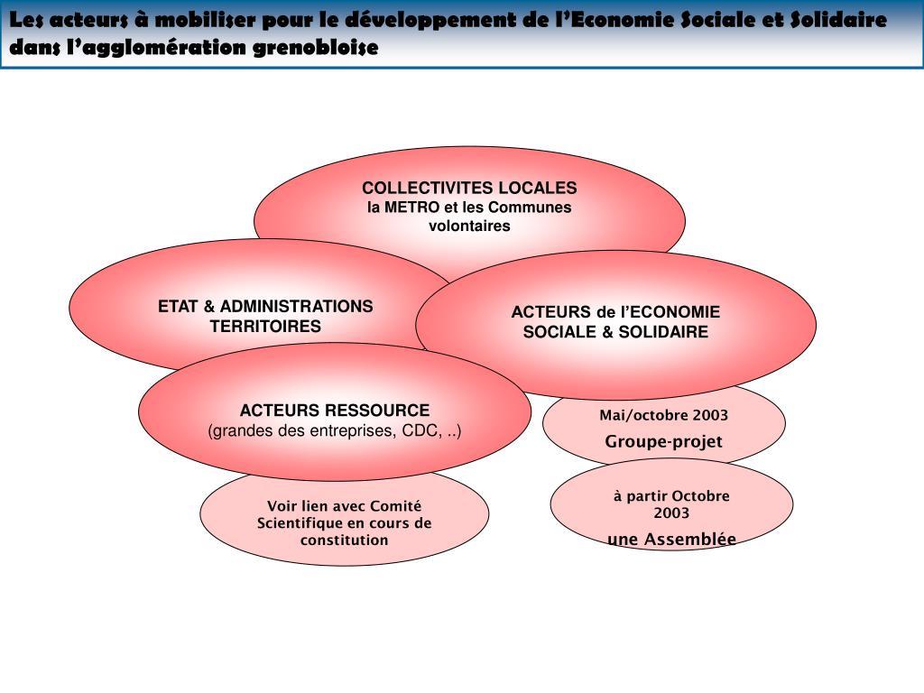 Les acteurs à mobiliser pour le développement de l'Economie Sociale et Solidaire dans l'agglomération grenobloise