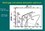 band gap and optical absorption spectrum