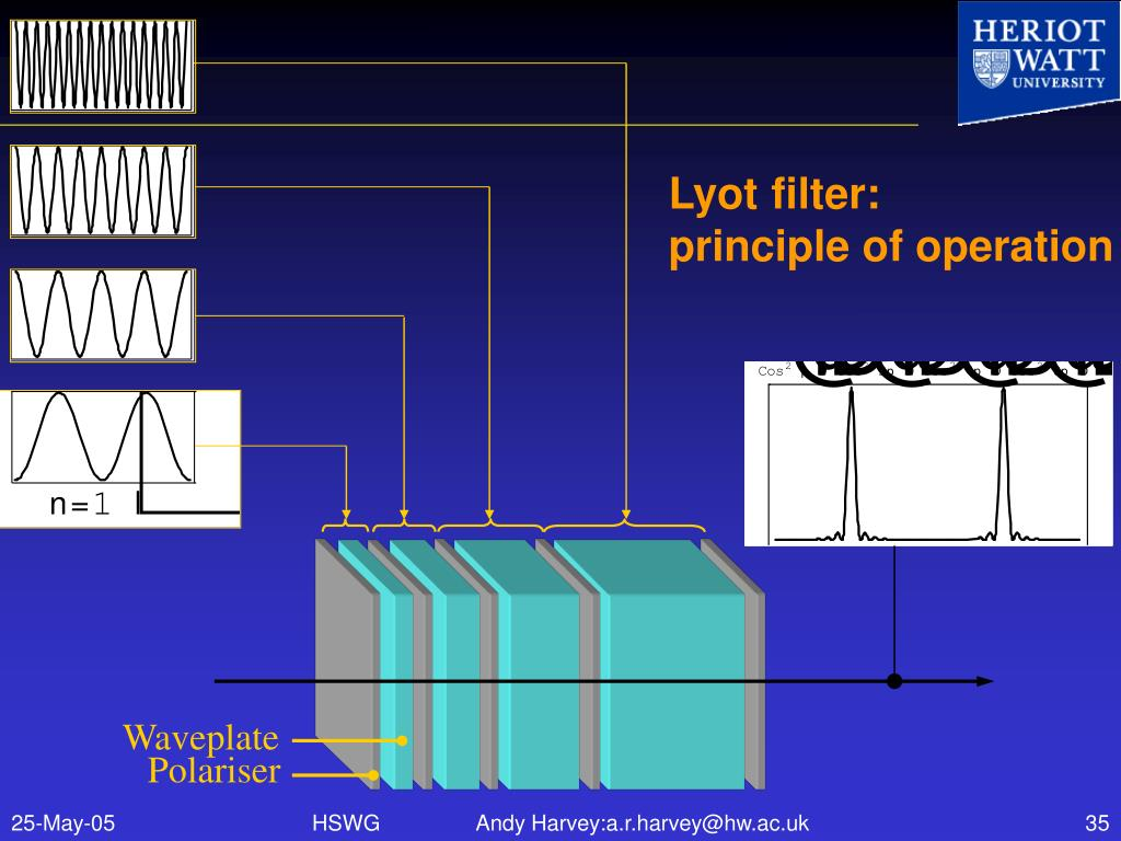 Lyot filter: