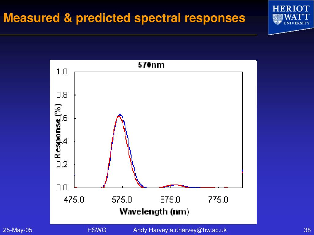 Measured & predicted spectral responses