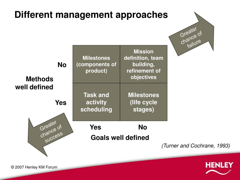 Different management approaches