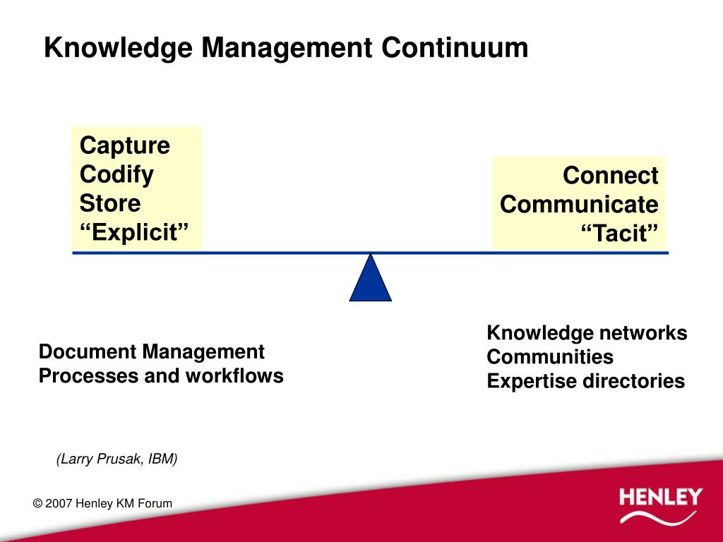 Knowledge Management Continuum