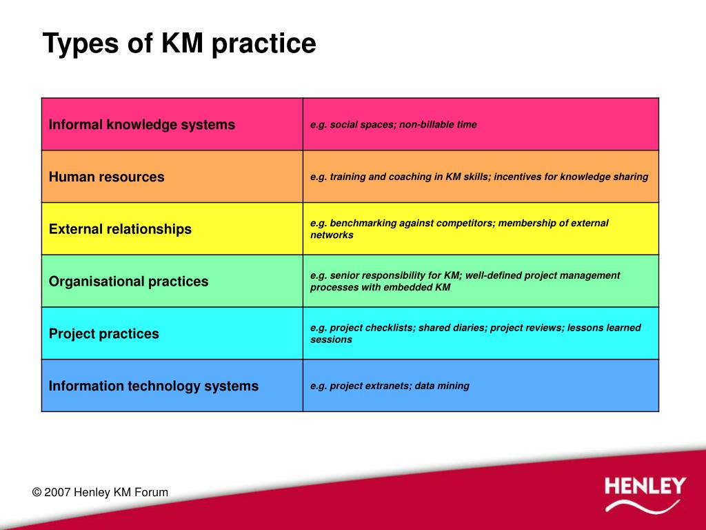 Types of KM practice