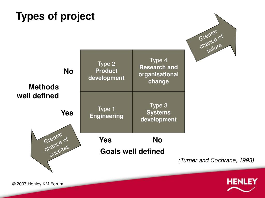 Types of project