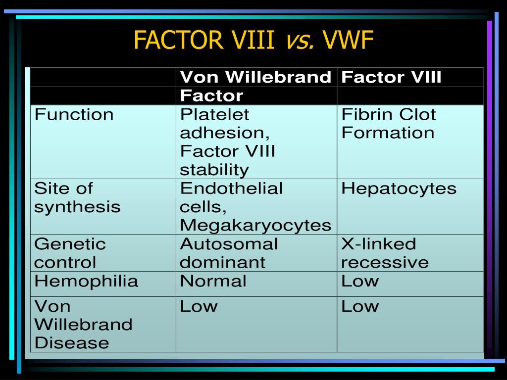 FACTOR VIII