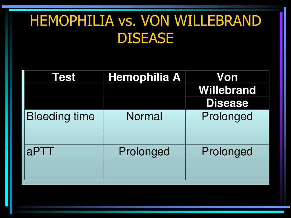 HEMOPHILIA vs. VON WILLEBRAND DISEASE