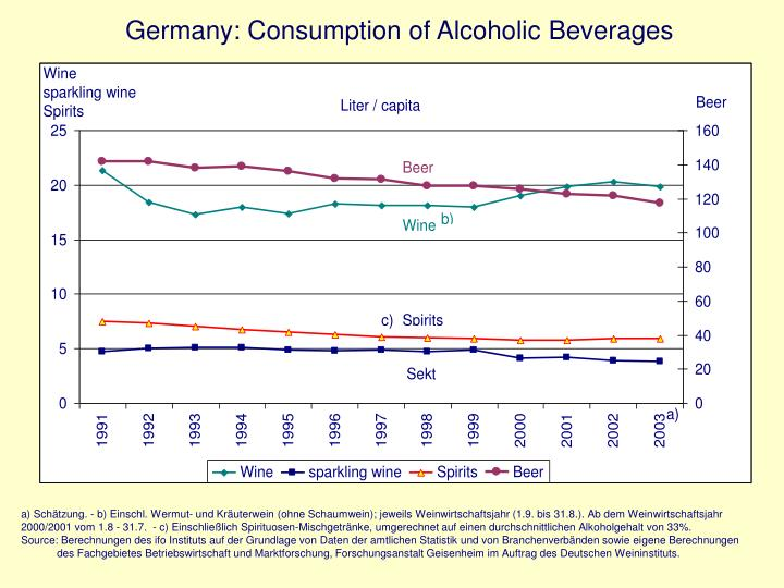 Germany consumption of alcoholic beverages