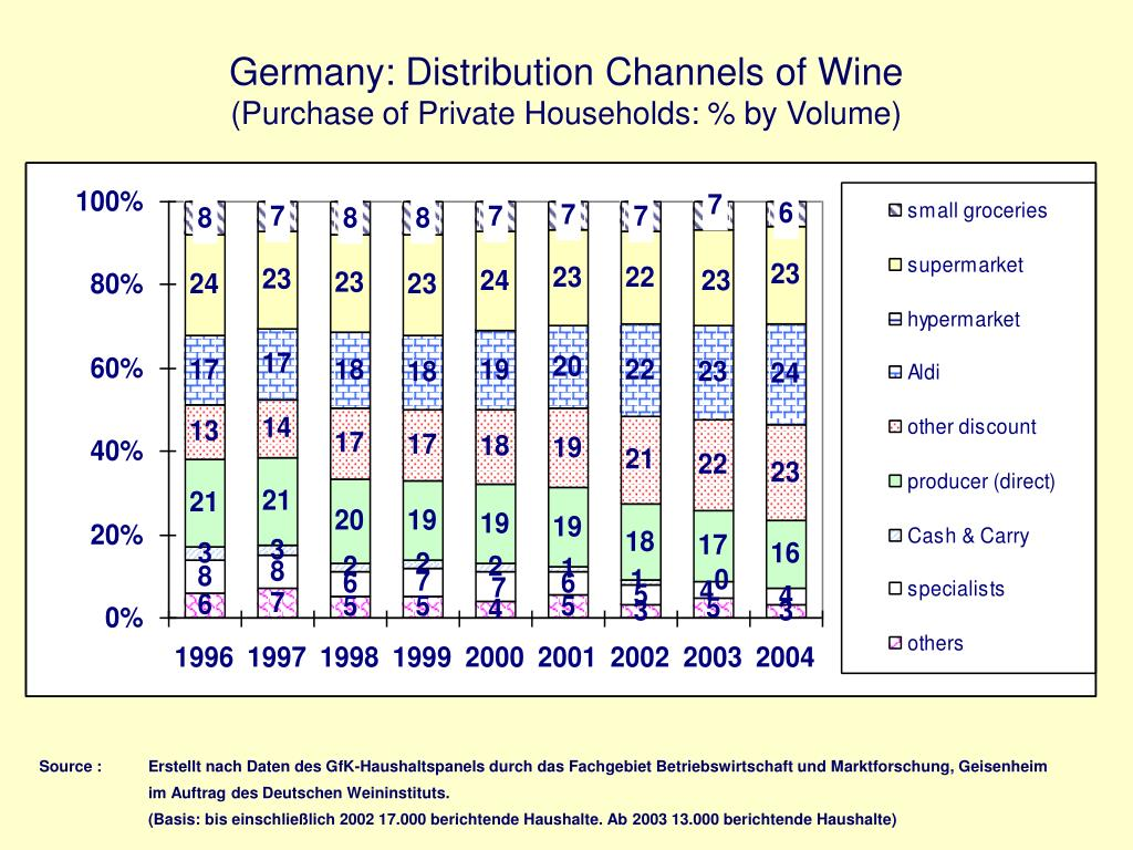 Germany: Distribution Channels of Wine
