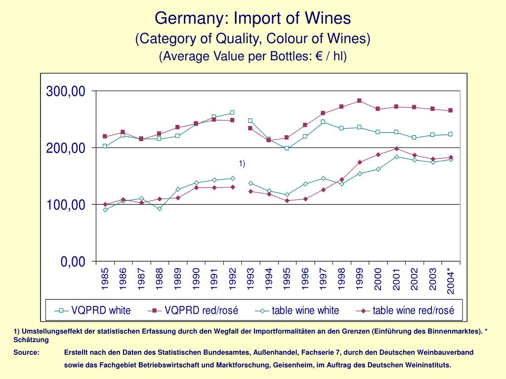 Germany: Import of Wines