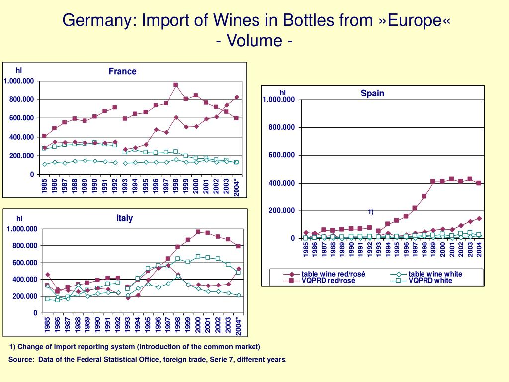 Germany: Import of Wines in Bottles from »Europe«