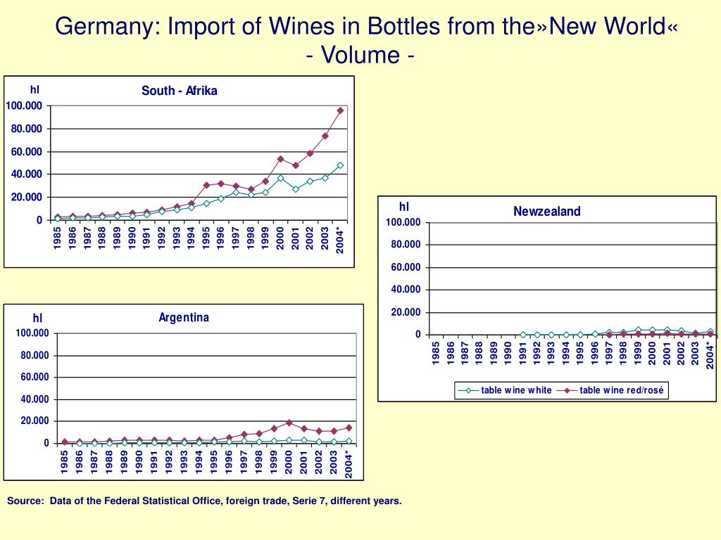 Germany: Import of Wines in Bottles from the»New World«
